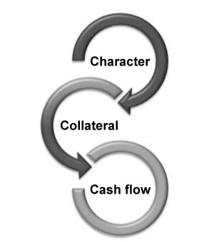 Collateral Cash Flow